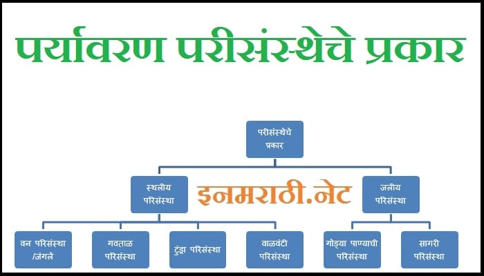 paryavaran marathi information