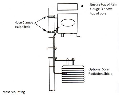 Swell Precipitation Monitoring Iei Wiring 101 Ferenstreekradiomeanderfmnl