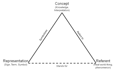 The Semantic Triangle, as conceptualised by Charles Ogden and Ivor Richards