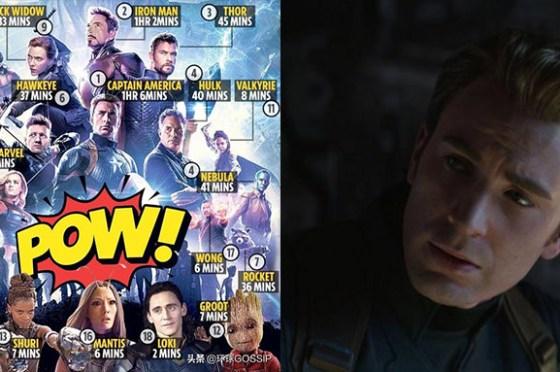 「誰才是《復仇者聯盟4》的真主角?」用數據揭密,這 3 位英雄的出場時間最多!-我們用電影寫日記