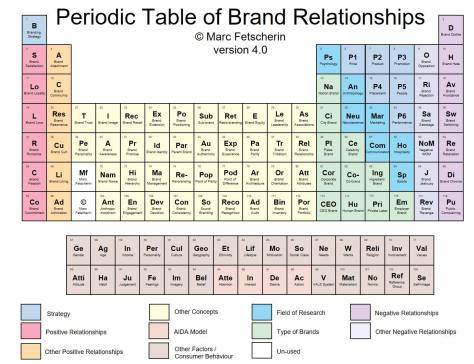 periodic-table-of-brands