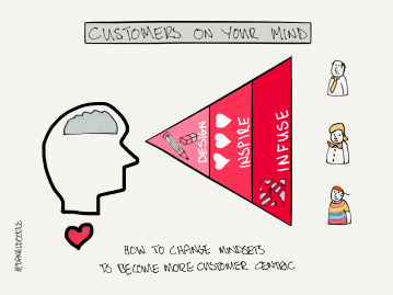 customers on your mind