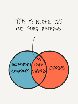 where innovation happens