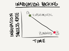 why innovation hacking works