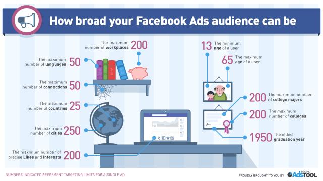 fb-ads-interest