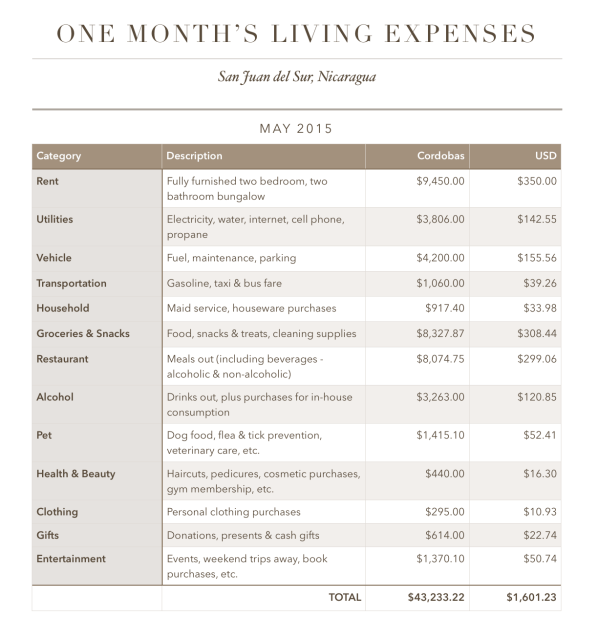 One Month's Living Expenses: SJDS, Nicaragua - May 2015