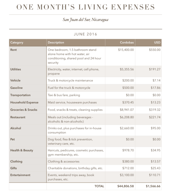 Cost of Living 2016: SJDS, Nicaragua