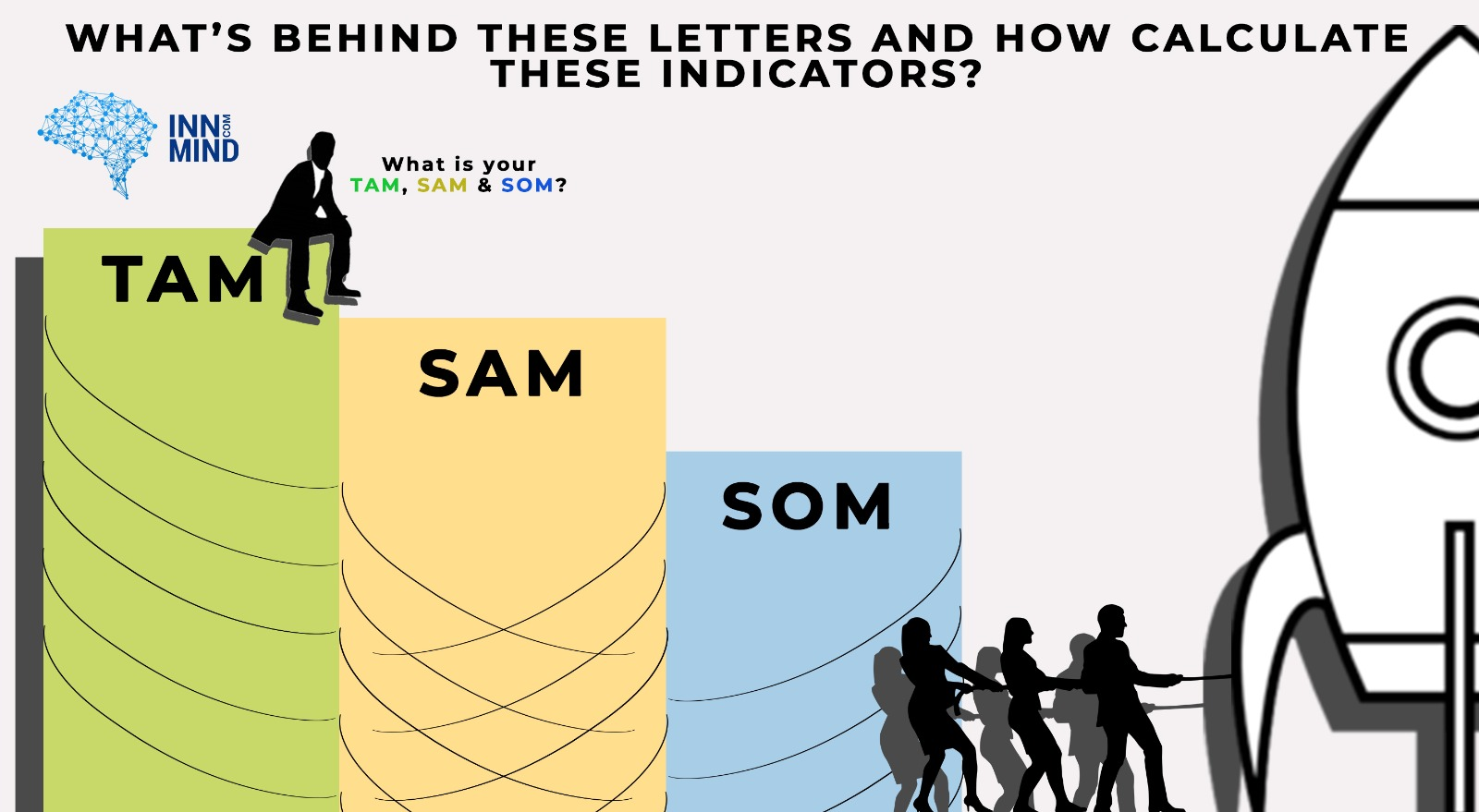what is TAM SOM SAM?