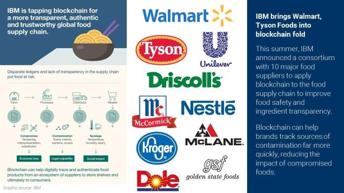 Ibm e un consorzio di big dell'industria alimentare al lavoro sulal tecnologia blockchain nella supply chain