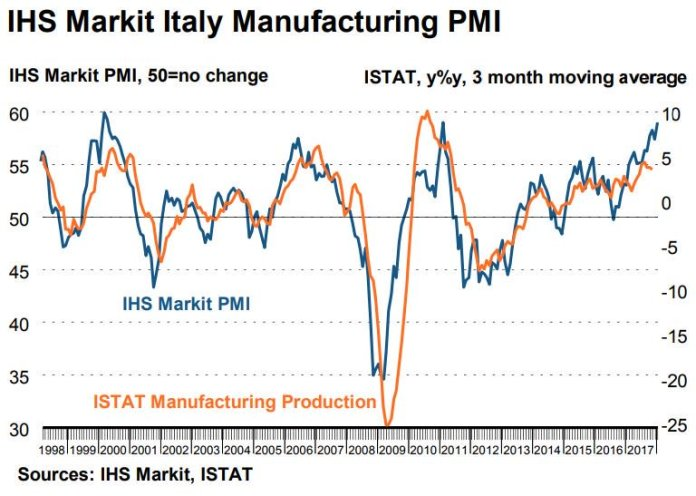 IHS Markit Italy Manufacturing PMI