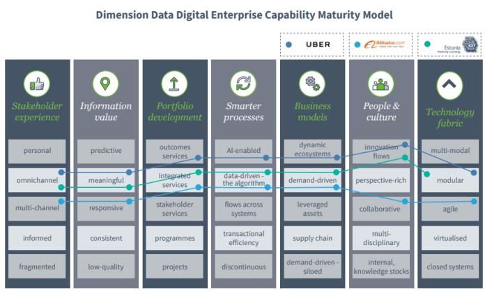 Dimension Data Digital Enterprise Capability Maturity Model