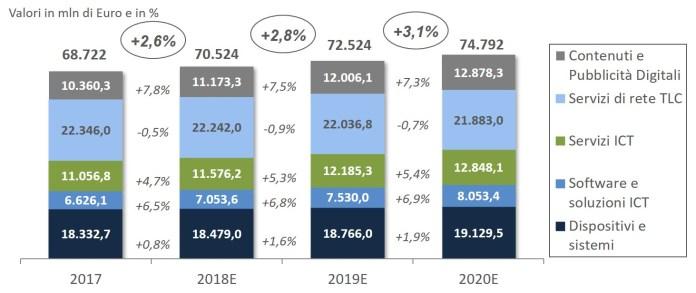 Il Mercato Digitale in Italia, 2017-2020E - Fonte: Anitec-Assinform / NetConsulting cube, Marzo 2018