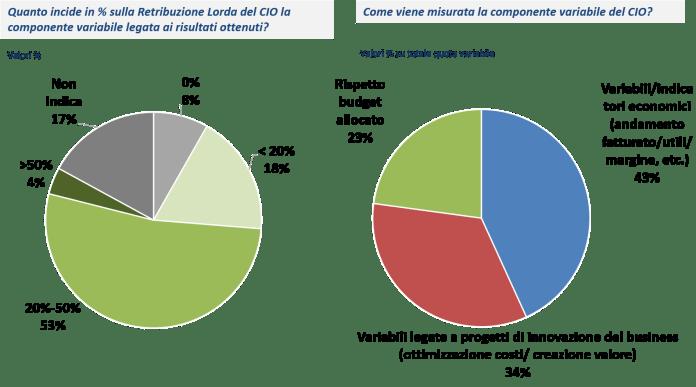 Fisso e variabile nella retribuzione del CIO - Fonte: NetConsulting cube, CIO Survey 2018