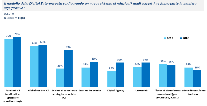 I fornitori che supportano la Digital Enterprise sono sempre più numerosi ed eterogenei - Fonte: NetConsulting cube, CIO Survey 2018
