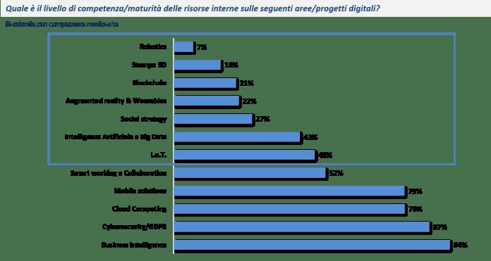 Presenza di poche competenze sui temi più innovativi - Fonte: NetConsulting cube, CIO Survey 2018