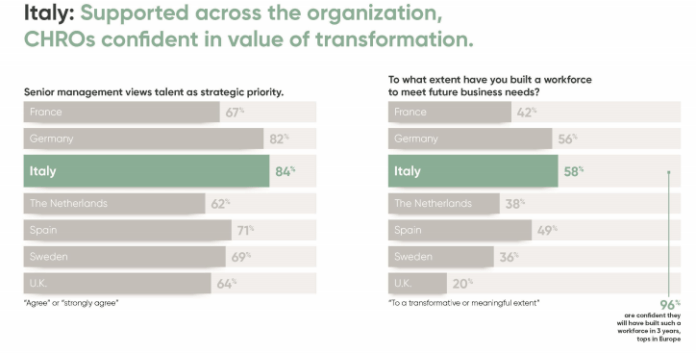 The New CHRO Agenda: Employee Experience Drives Business Value