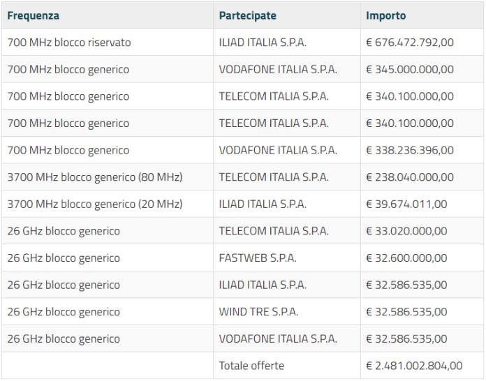 Offerte iniziali per l'assegnazione delle frequenze 5G