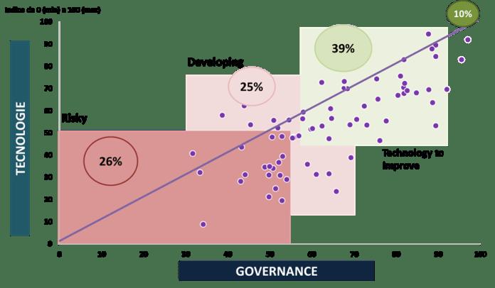 Cybersecurity Maturity Model delle aziende intervistate -Fonte: Barometro Cybersecurity 2018