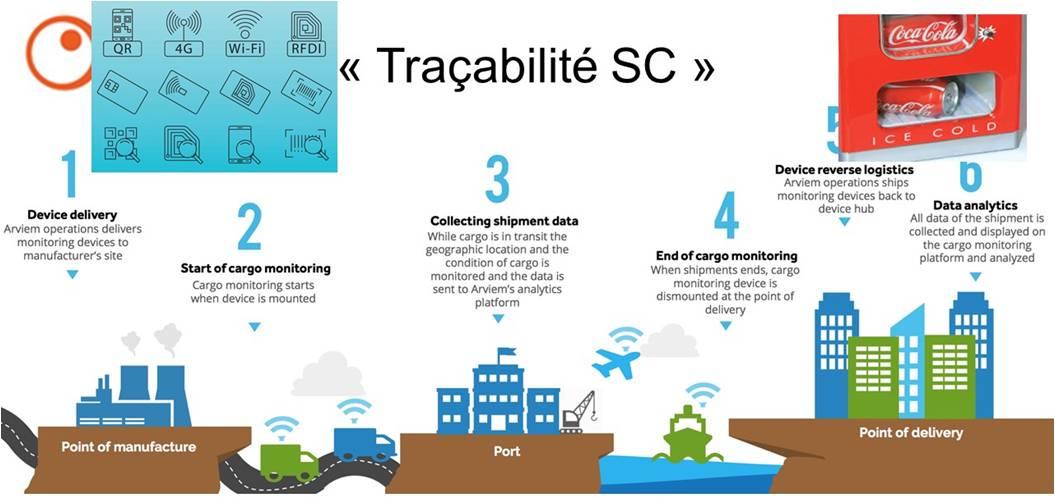 Traçabilité SC
