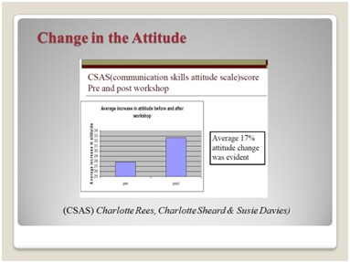 Communication Skills Attitude Scale score pre and post workshop