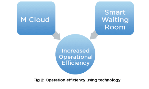 Operation efficiency using technology
