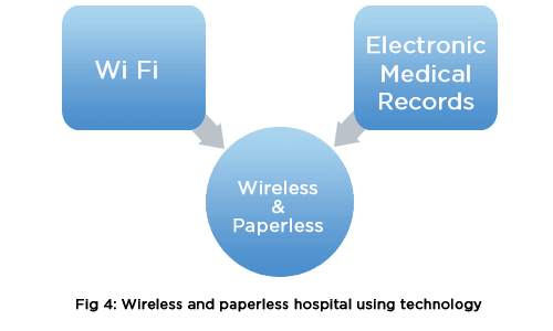 Wireless and Paperless hospital using technology