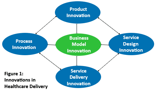 Innovations in Healthcare Delivery