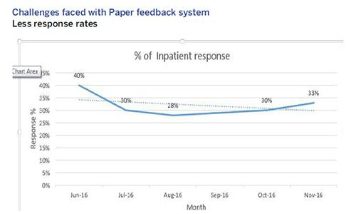 Challenges faced with Paper feedback system Less response rates