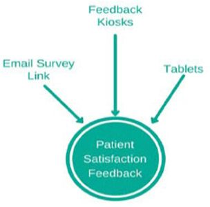 Patient Satisfaction Feedback