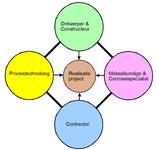 Samenwerking van verschillende disciplines leidt tot kwaliteitsverbetering