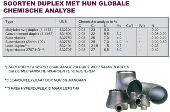 Duplex_RVS_Analyse