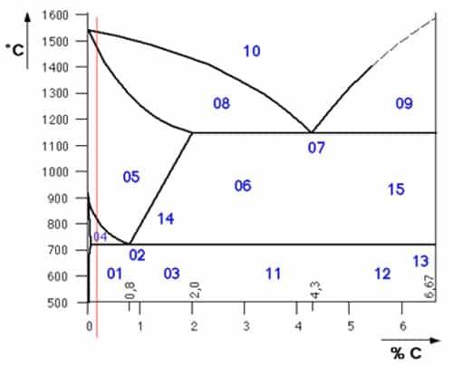 Het ijzer-koolstof diagram
