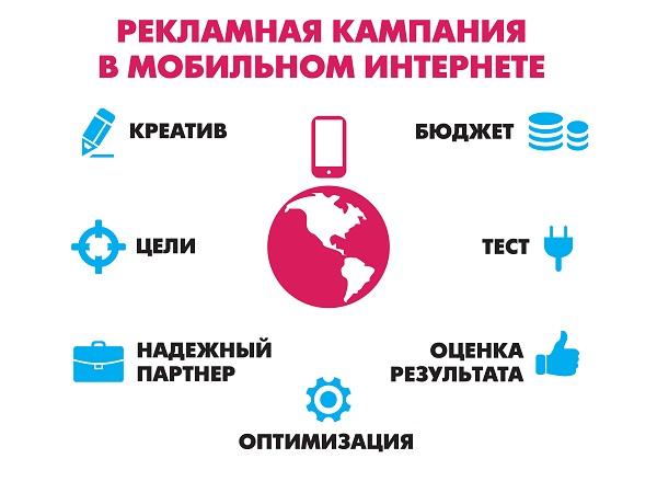 Мобильная рекламная кампания_s