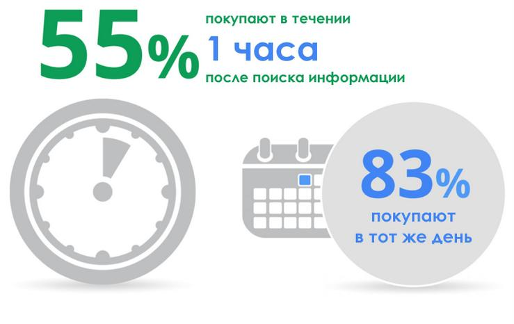 Polzovateli-mobilnyih-ustroystv-lyubyat-sovershat-pokupki-byistro