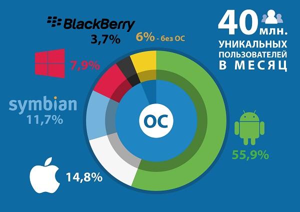 mobile_os