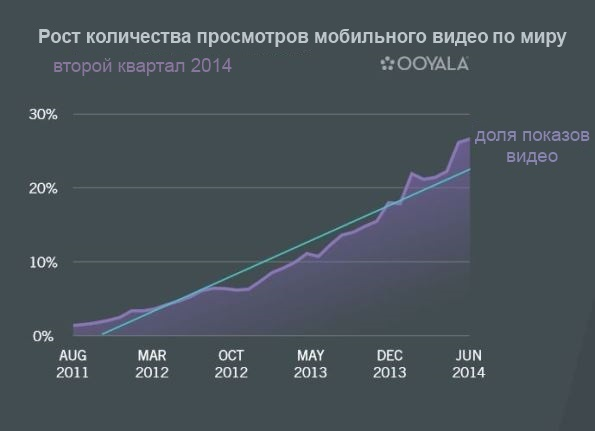 ooyala-mobile-video-growth._20806_p0