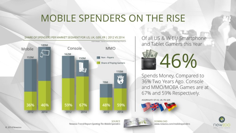 Newzoo_Mobile_Spenders_On_The_Rise_V2