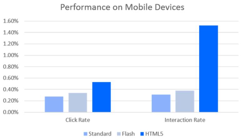 flash-html5-ads-mobile-devices-sizmek-800x465