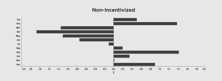 Asset-3-Non-Incentivized-eCPI-per-month