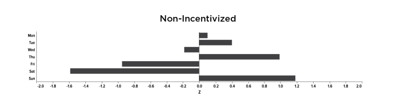 Asset-8-Average-non-incentivized-eCPI-per-day-of-week