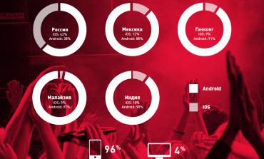 Российские пользователи Guvera предпочитают iPhone и iPad