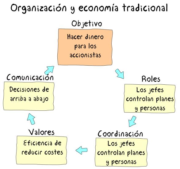 Figura3ModeloTradicional.png