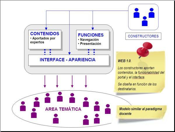 ofimatica empresarial I: Diferencias entre la web 1.0 ; 2 ...