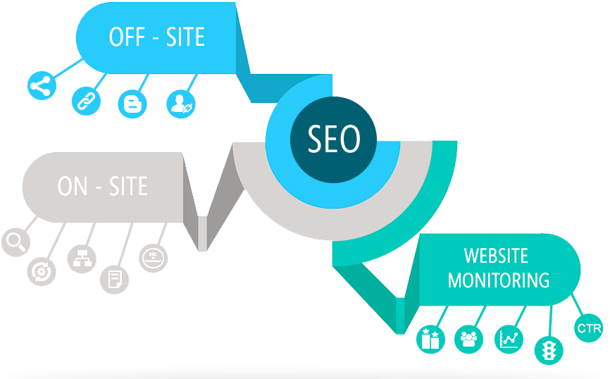 search engine optimization package