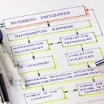 Desarrollando un mapa de procesos