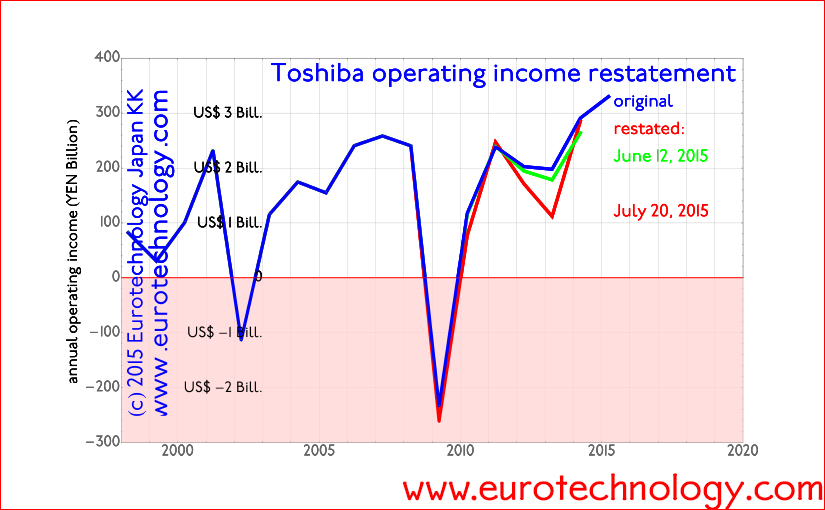 Toshiba income restatement: corporate governance issues