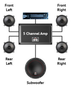 How To Wire 5 Channel Amp: The Process You Need To Follow