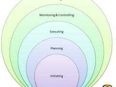 Project Management Process Group Canvas