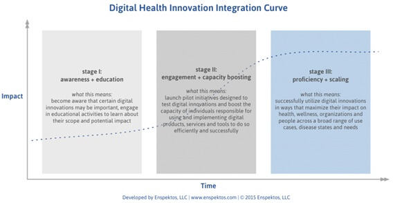 Digital Health Innovation Integration Curve-innovatiocuris