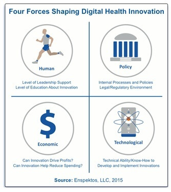 Forces Shaping DigitalHealth Innovation-innovatiocuris